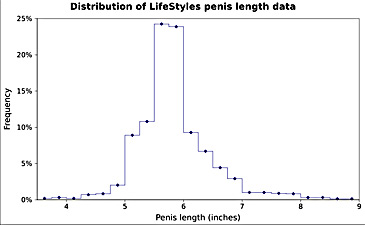 standarde de lungime a penisului