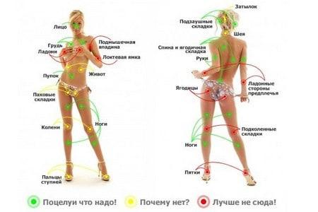 fără erecție pe corpul feminin