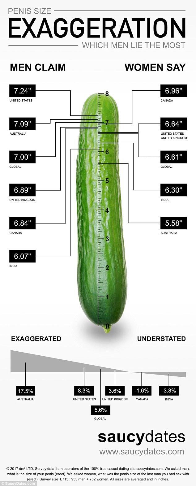 Mărimea medie a penisului: de câţi centimetri e nevoie să satisfaci o femeie?