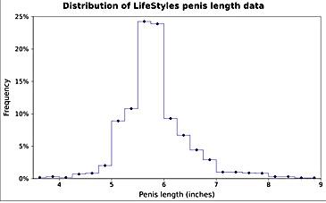 Lungimea ideală a penisului în erecţie şi în stare flască - CSID: Ce se întâmplă Doctore?